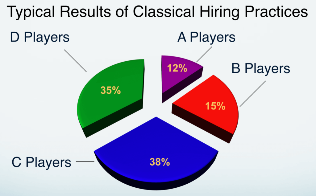 The results of classic talent management practices
