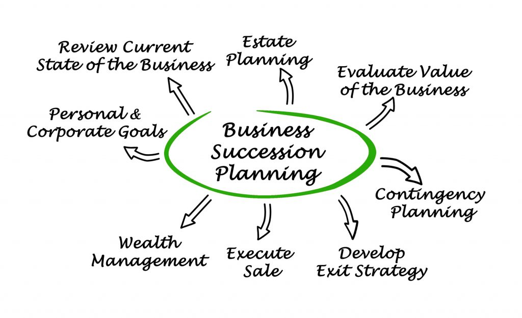 Every family business needs a succession plan - here are some of the things that go into one
